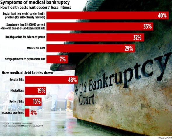 medical-bankruptcies-graphic-4d224e450f0d85cb